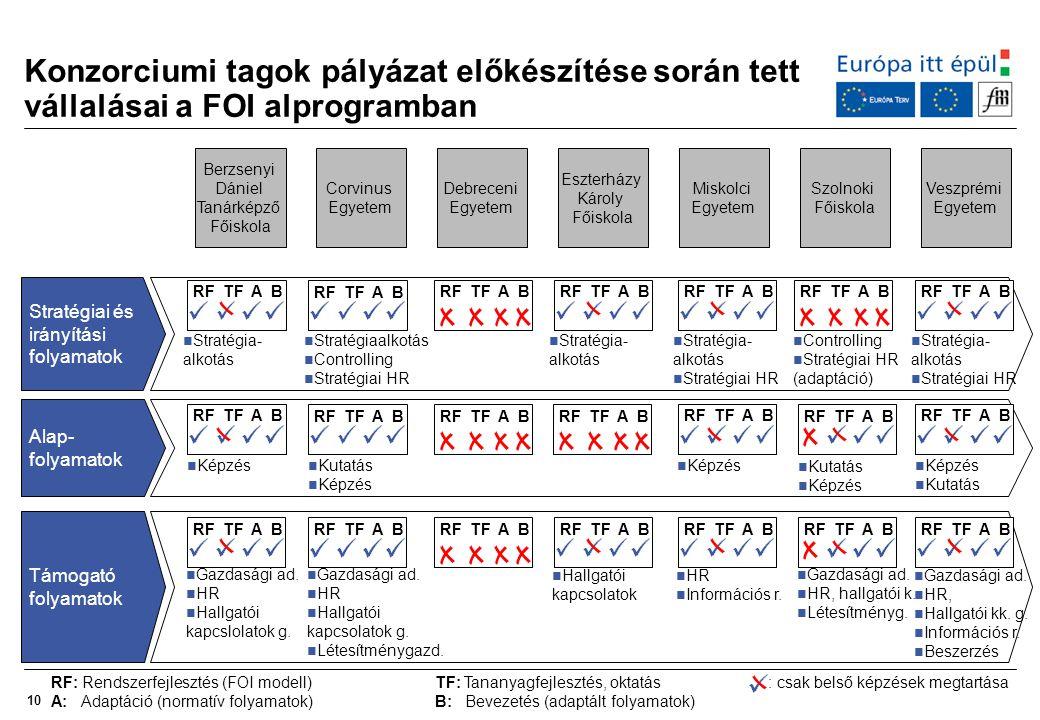 Konzorciumi tagok pályázat előkészítése során tett vállalásai a FOI alprogramban