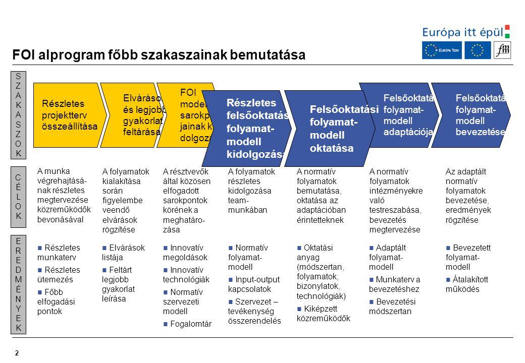 FOI alprogram főbb szakaszainak bemutatása