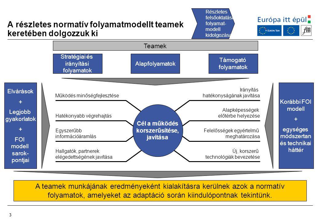 A részletes normatív folyamatmodellt teamek keretében dolgozzuk ki