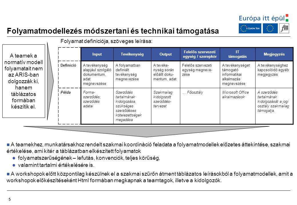Folyamatmodellezés módszertani és technikai támogatása