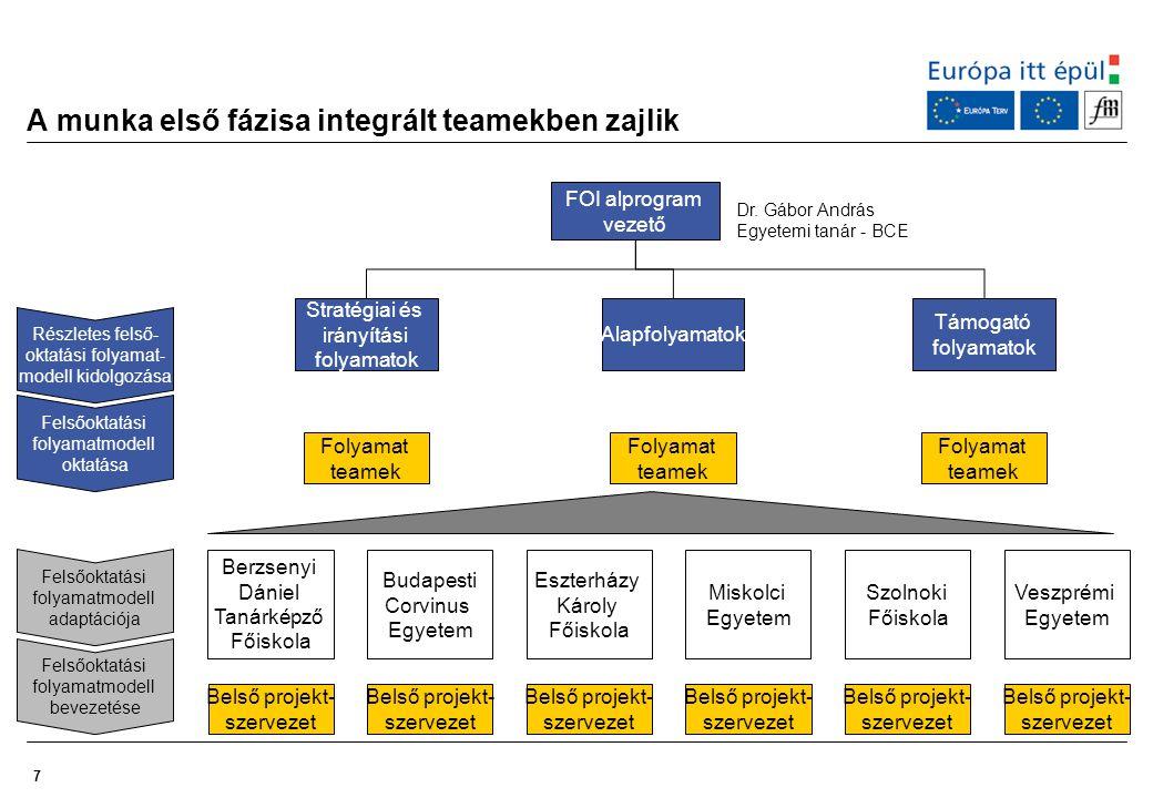 A munka első fázisa integrált teamekben zajlik