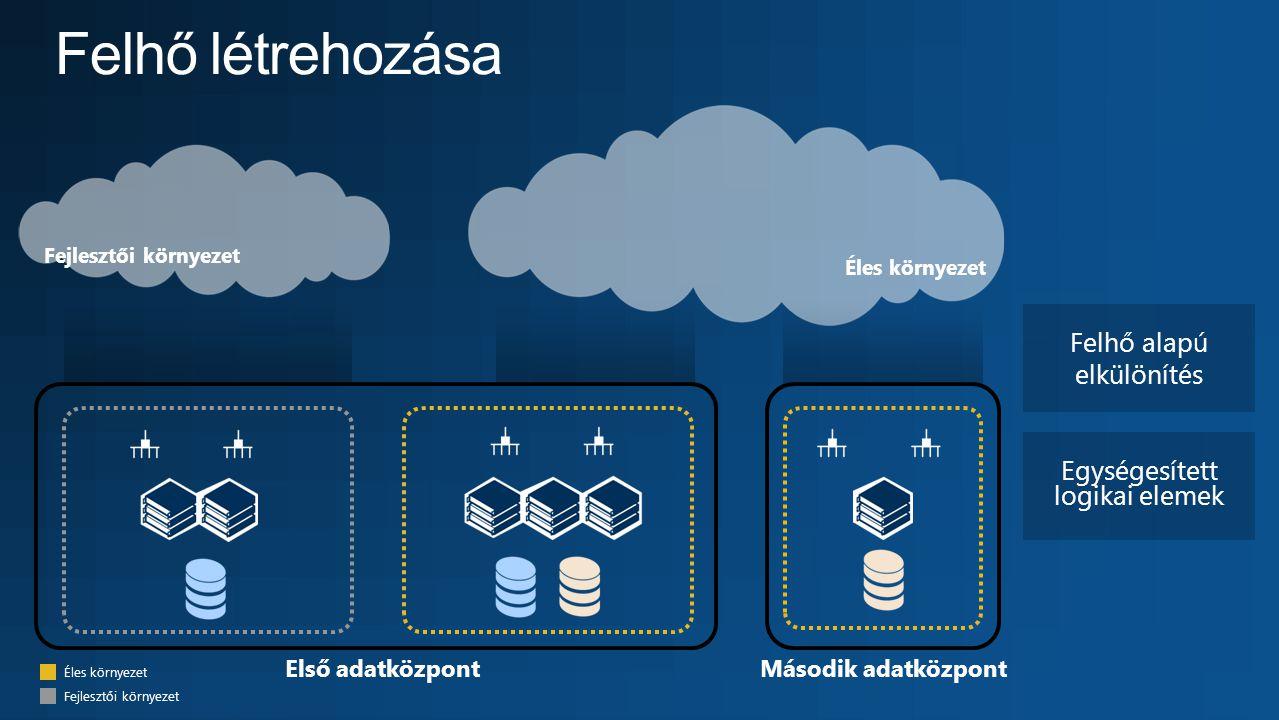 Felhő létrehozása Felhő alapú elkülönítés Egységesített logikai elemek