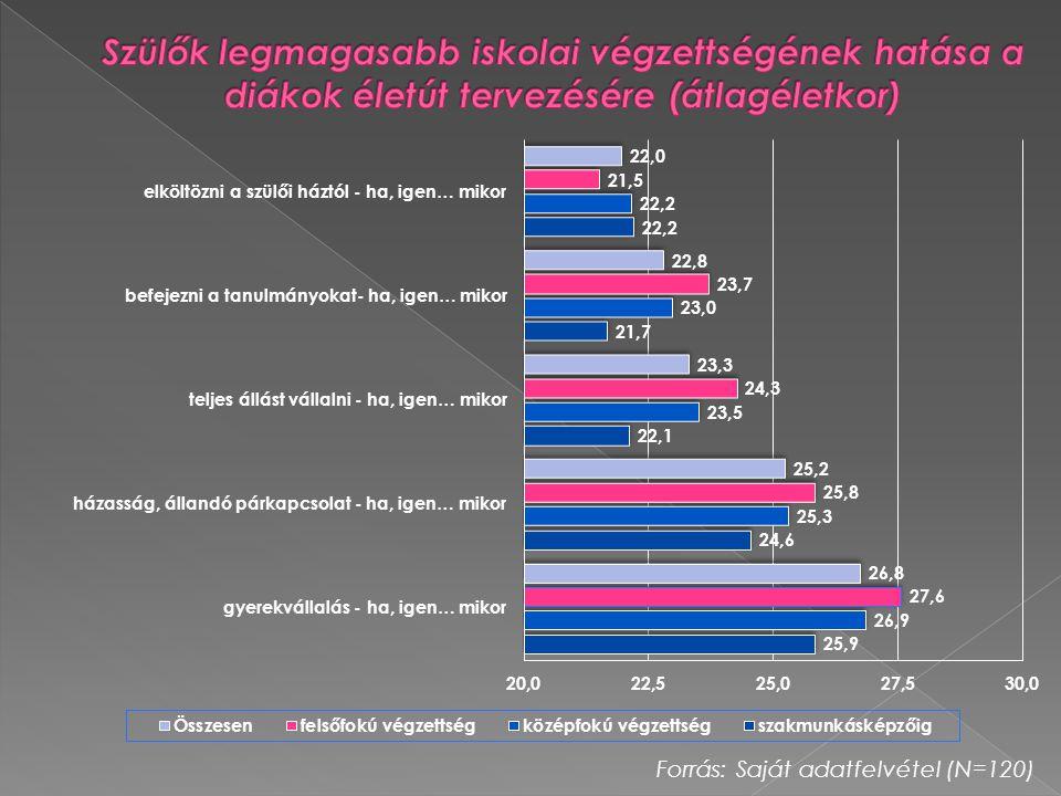 Szülők legmagasabb iskolai végzettségének hatása a diákok életút tervezésére (átlagéletkor)