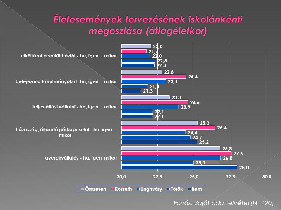 Életesemények tervezésének iskolánkénti megoszlása (átlagéletkor)