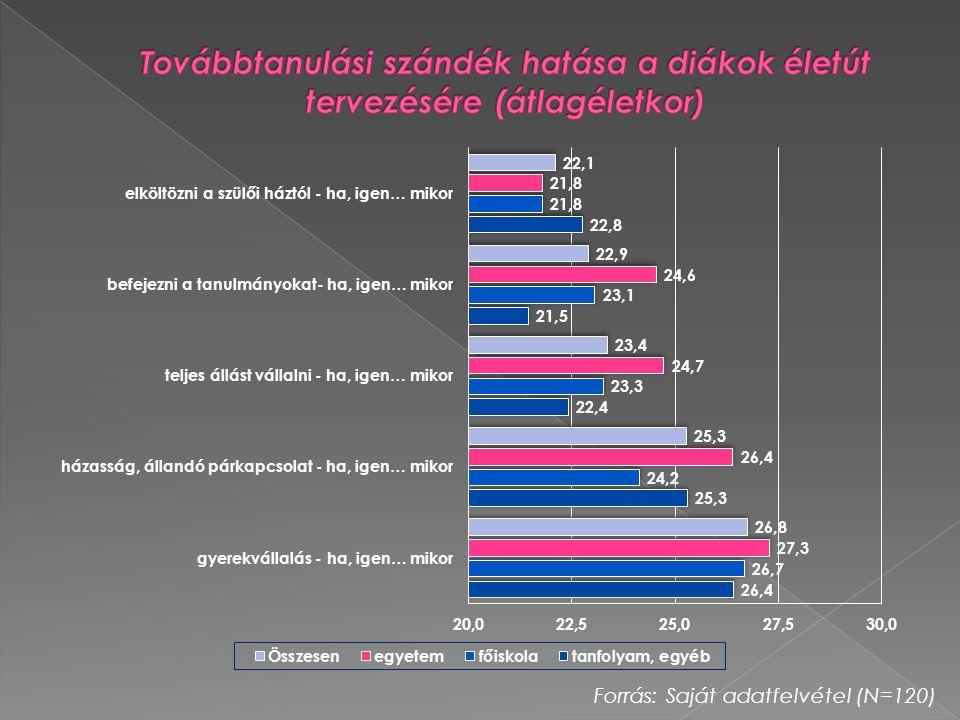 Továbbtanulási szándék hatása a diákok életút tervezésére (átlagéletkor)