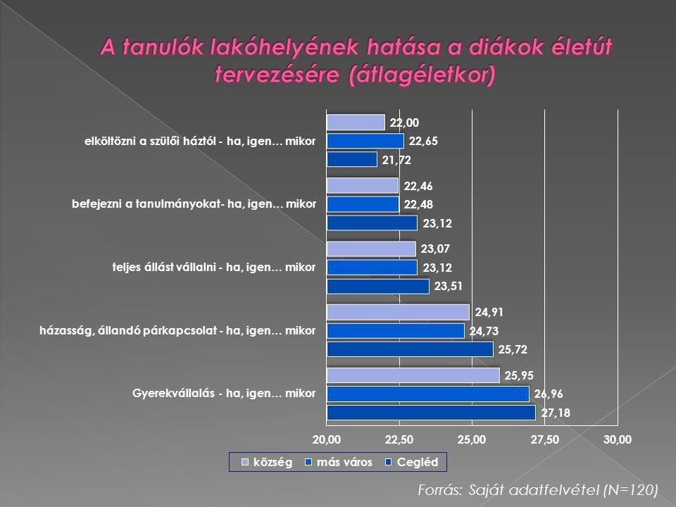 A tanulók lakóhelyének hatása a diákok életút tervezésére (átlagéletkor)