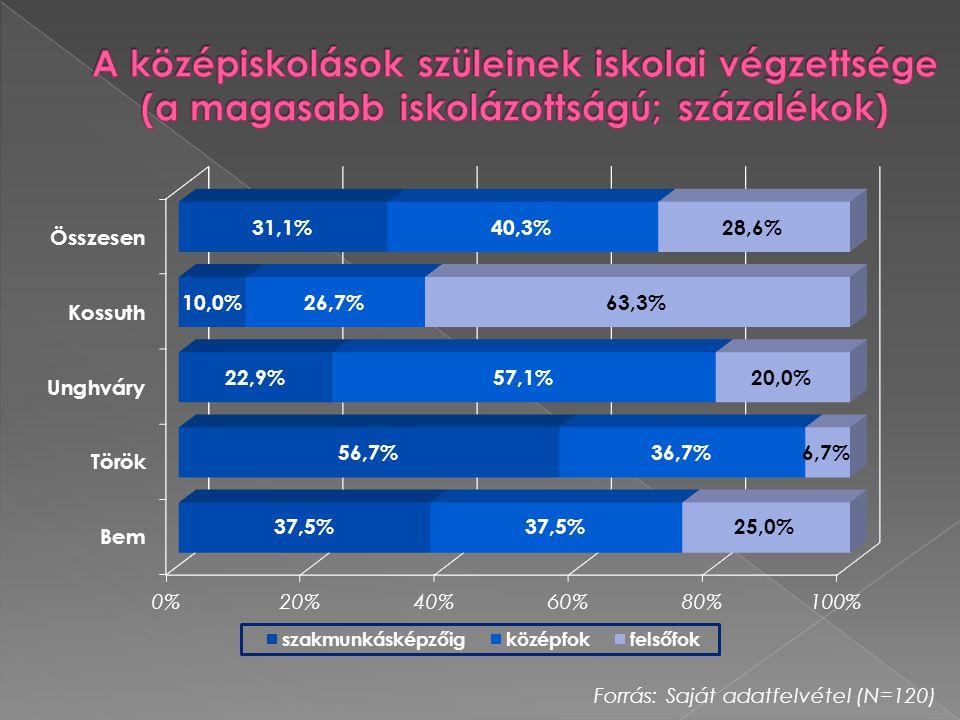A középiskolások szüleinek iskolai végzettsége (a magasabb iskolázottságú; százalékok)
