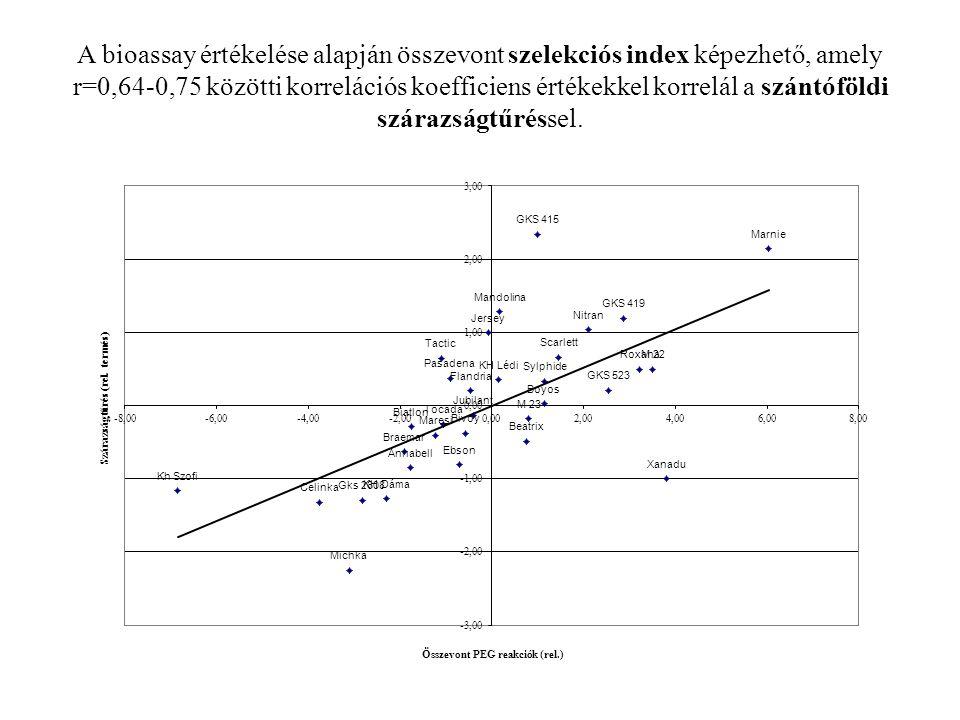 A bioassay értékelése alapján összevont szelekciós index képezhető, amely r=0,64-0,75 közötti korrelációs koefficiens értékekkel korrelál a szántóföldi szárazságtűréssel.