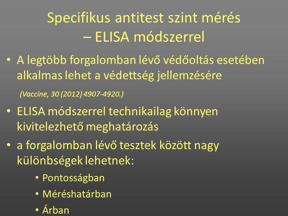 Specifikus antitest szint mérés – ELISA módszerrel