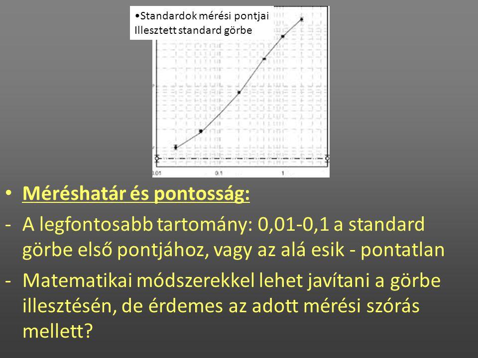 Méréshatár és pontosság: