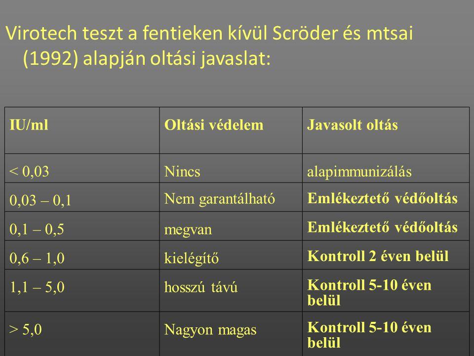 Virotech teszt a fentieken kívül Scröder és mtsai (1992) alapján oltási javaslat: