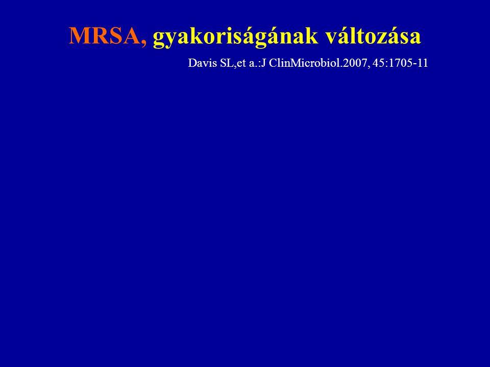 MRSA, gyakoriságának változása