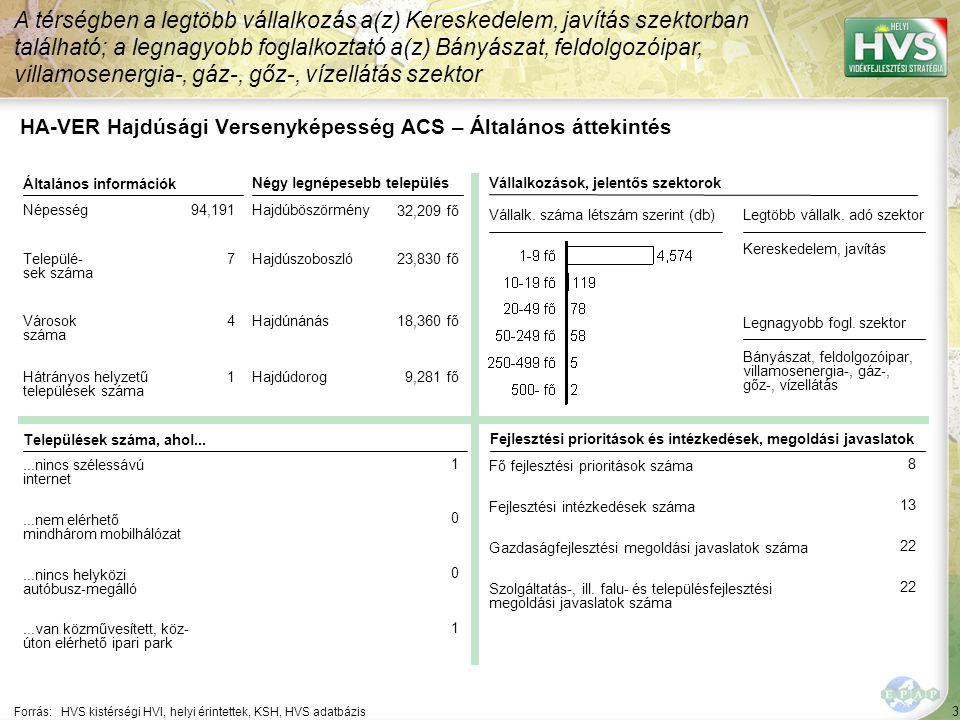 HA-VER Hajdúsági Versenyképesség ACS – HPME allokáció összefoglaló