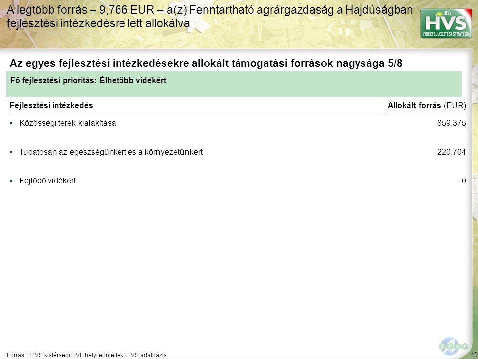 A legtöbb forrás – 9,766 EUR – a(z) Fenntartható agrárgazdaság a Hajdúságban fejlesztési intézkedésre lett allokálva