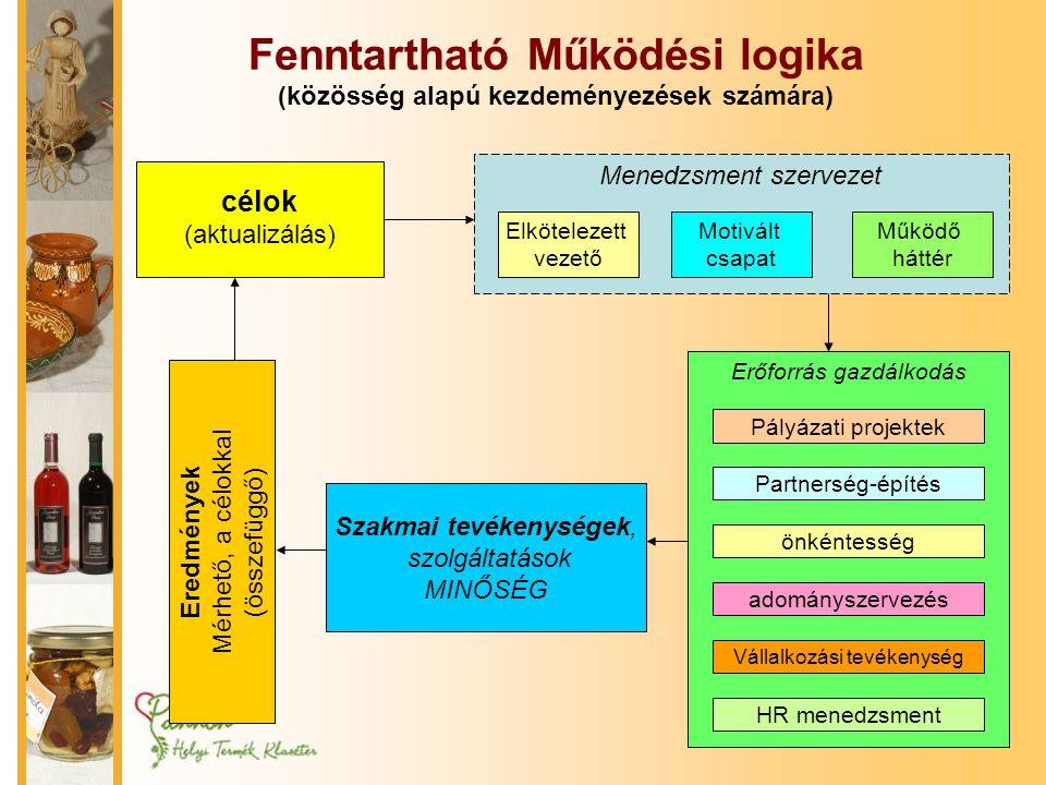 Fenntartható Működési logika (közösség alapú kezdeményezések számára)