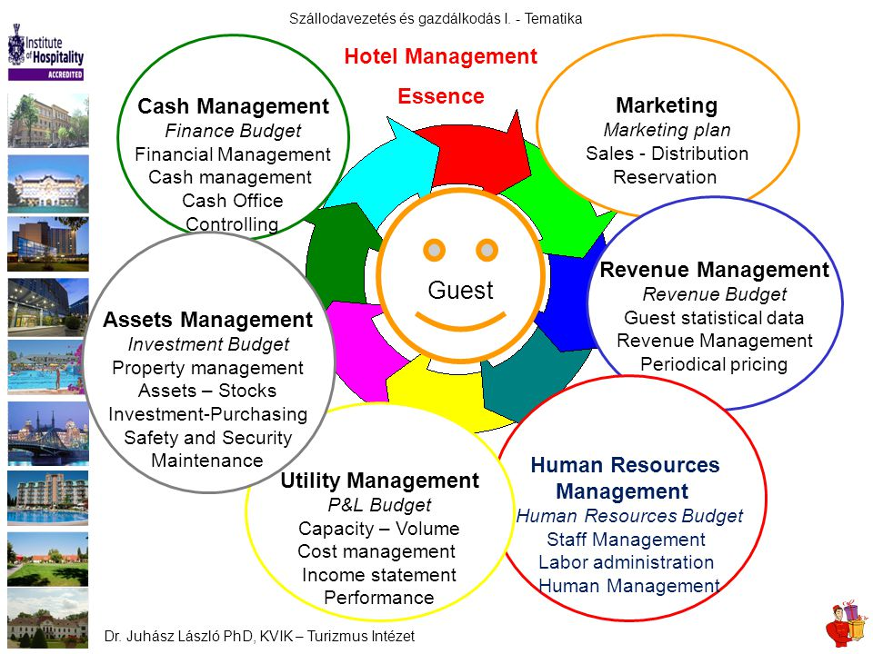 Guest Hotel Management Essence Cash Management Marketing