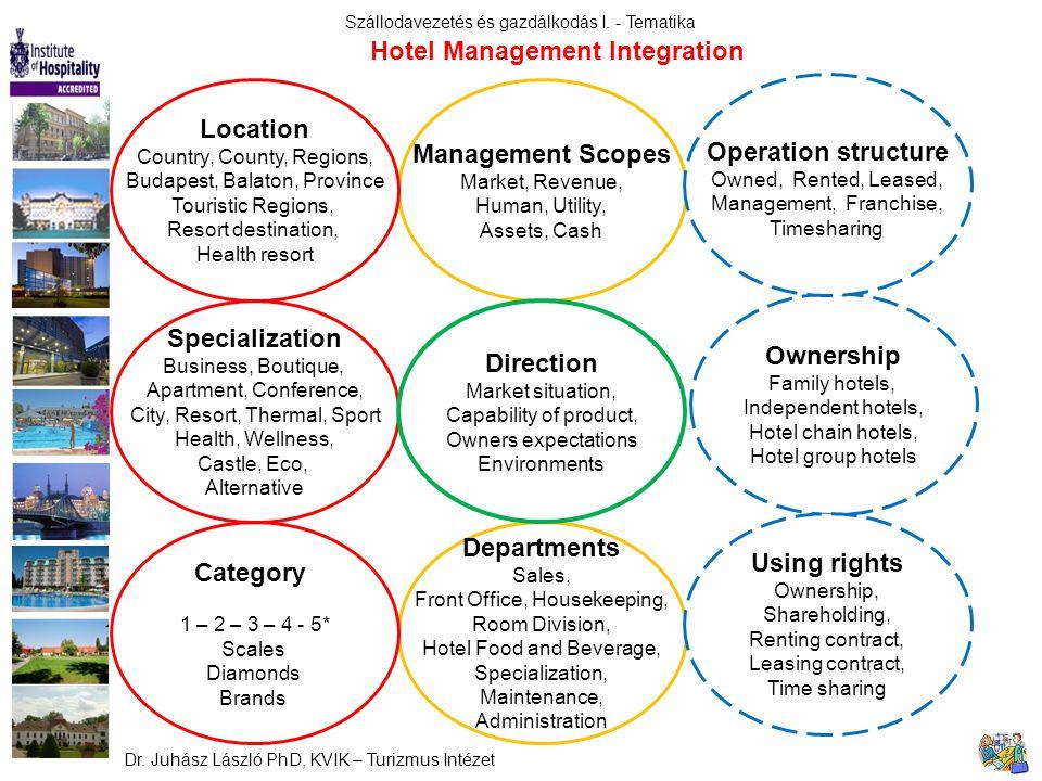 Hotel Management Integration