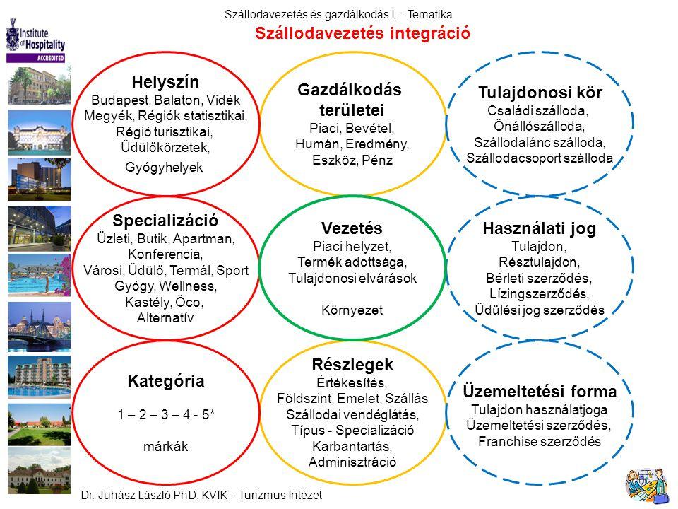 Szállodavezetés integráció