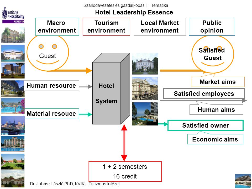 Hotel Leadership Essence Local Market environment