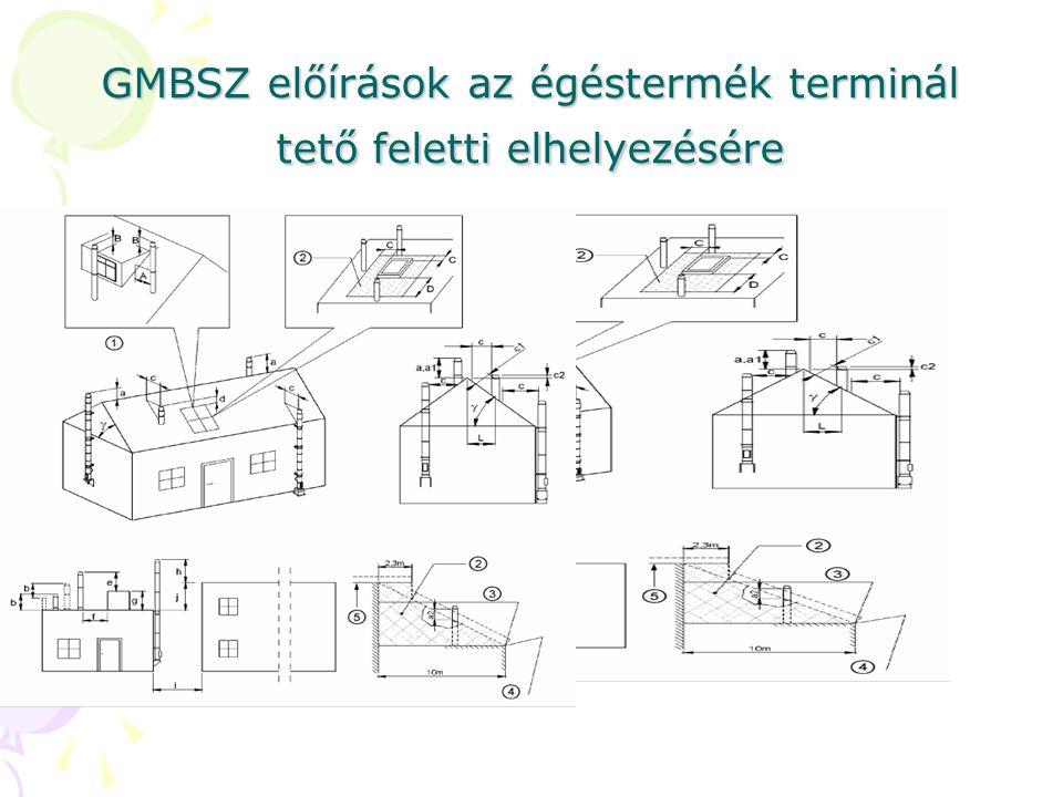 GMBSZ előírások az égéstermék terminál tető feletti elhelyezésére