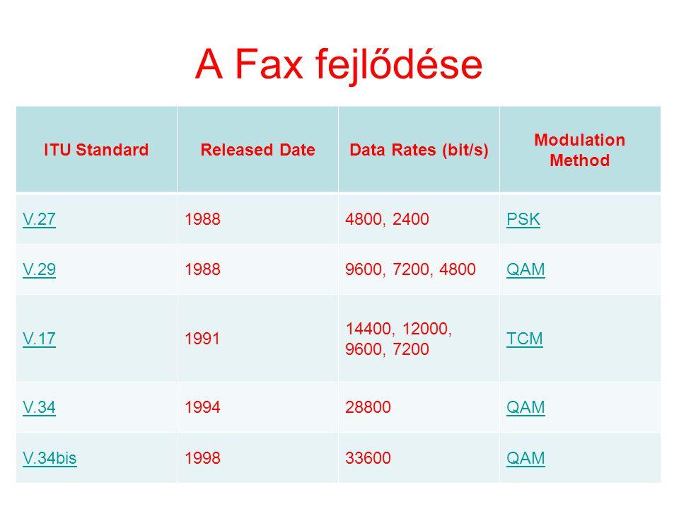 A Fax fejlődése ITU Standard Released Date Data Rates (bit/s)