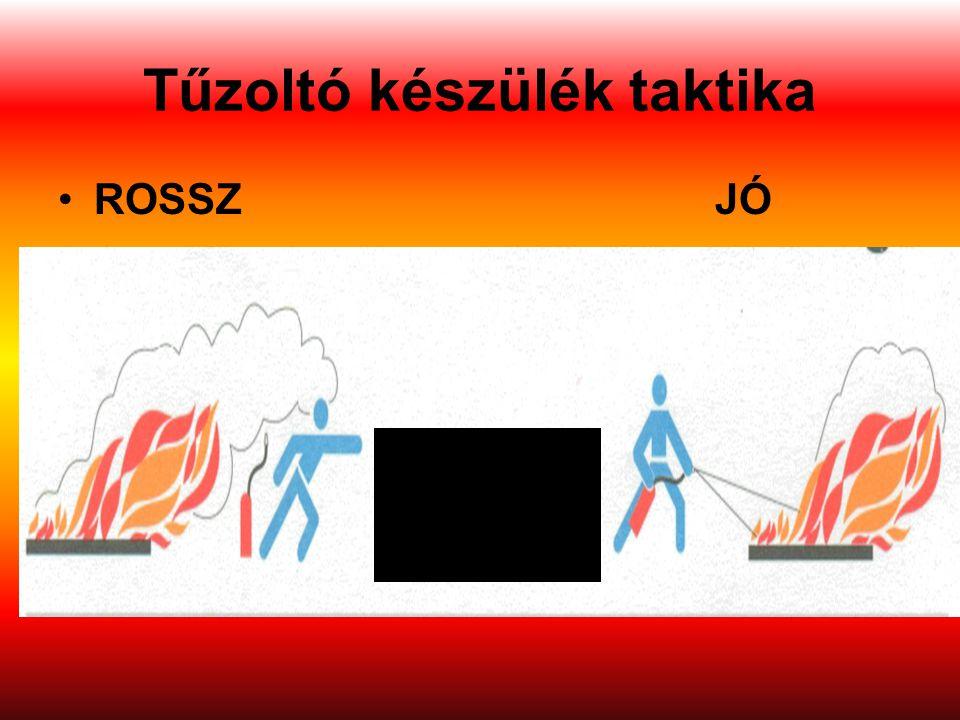 Tűzoltó készülék taktika