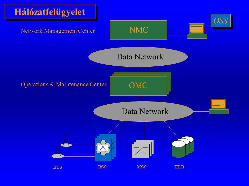 Hálózatfelügyelet OSS NMC Data Network OMC Data Network