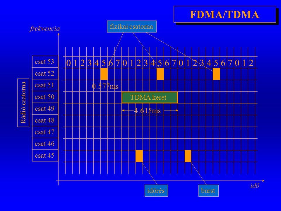 FDMA/TDMA fizikai csatorna. frekvencia. csat 53. 1. 2. 3. 4. 5. 6. 7. 1. 2. 3. 4. 5. 6.