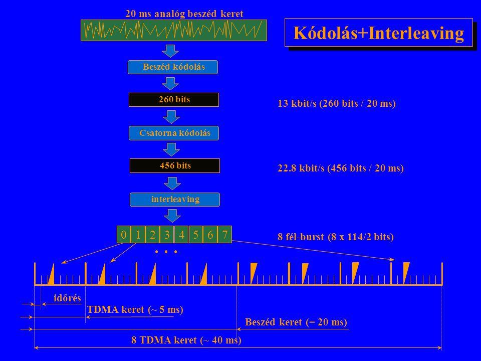Kódolás+Interleaving