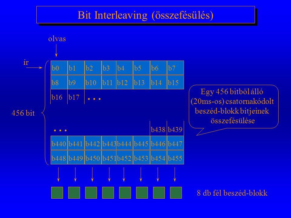 Bit Interleaving (összefésülés)