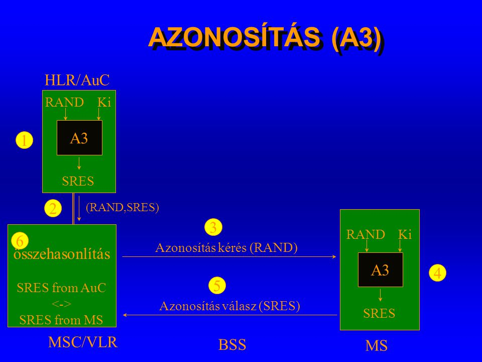 AZONOSÍTÁS (A3) HLR/AuC A3 1 2 3 6 összehasonlítás A3 4 5 MSC/VLR BSS