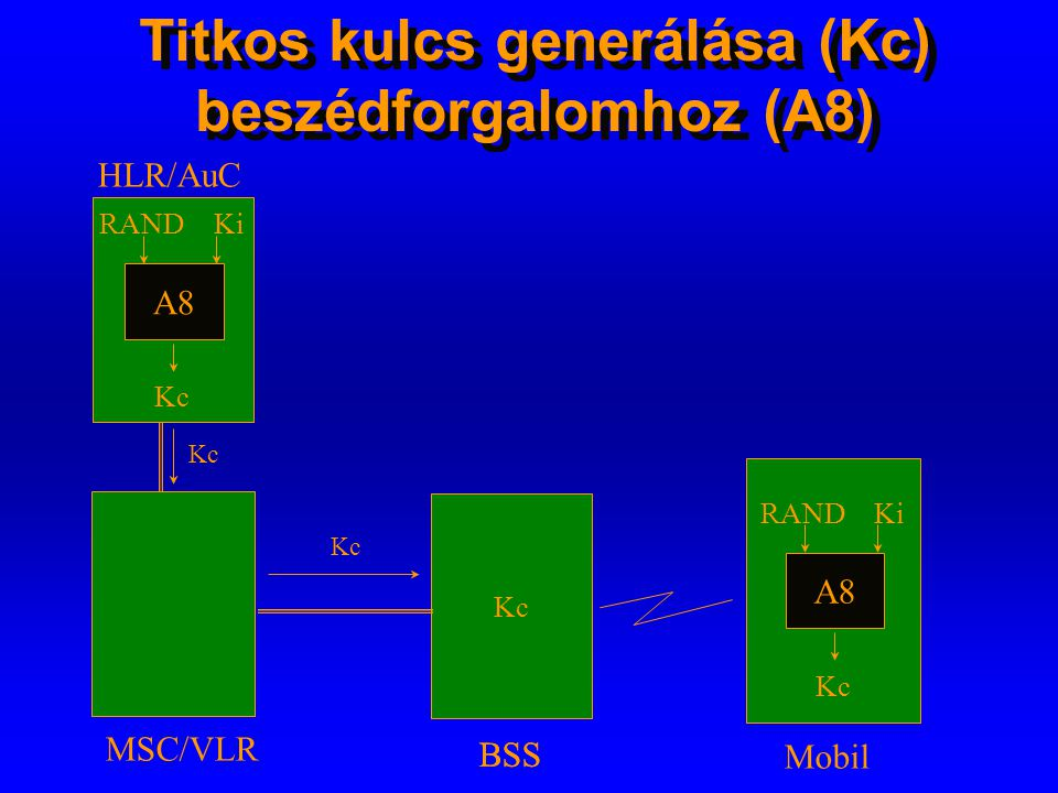 Titkos kulcs generálása (Kc) beszédforgalomhoz (A8)