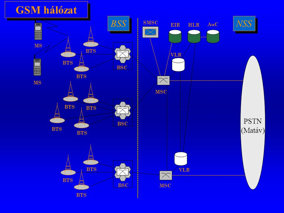 GSM hálózat BSS NSS PSTN (Matáv) SMSC EIR HLR AuC MS BSC BTS VLR BTS