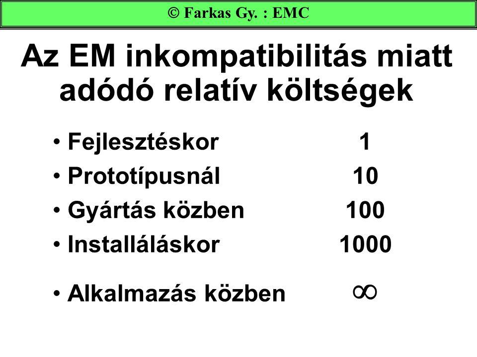 Az EM inkompatibilitás miatt adódó relatív költségek