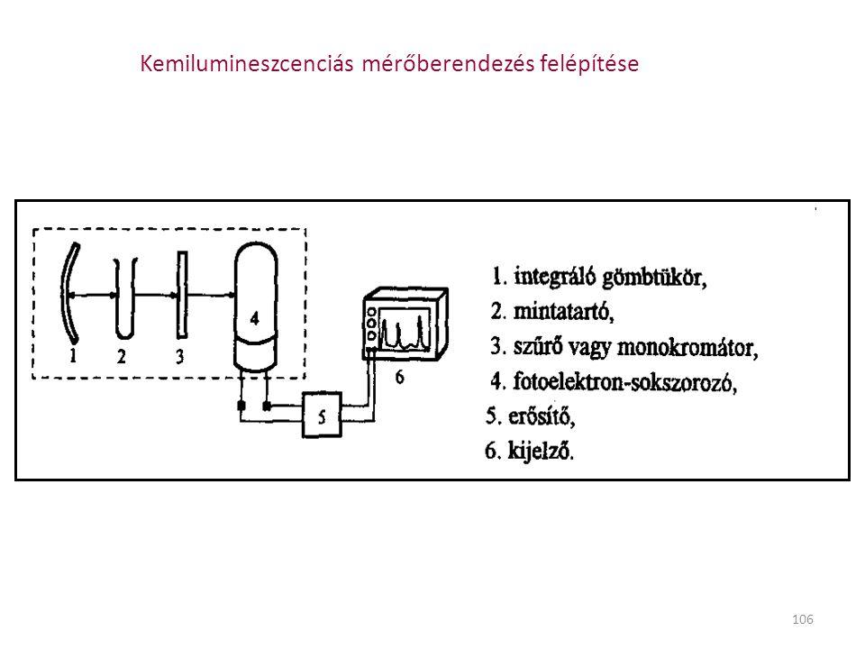 Kemilumineszcenciás mérőberendezés felépítése