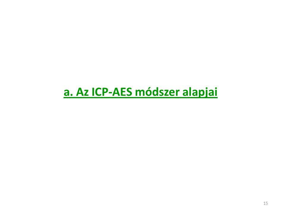 a. Az ICP-AES módszer alapjai
