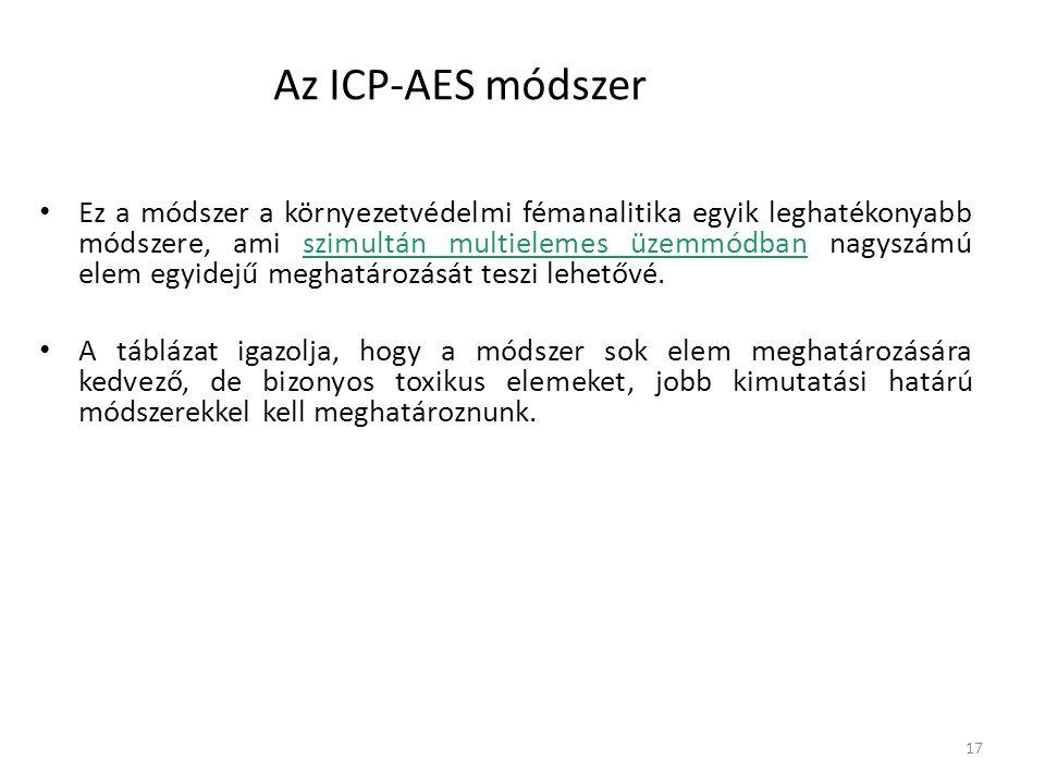 Az ICP-AES módszer