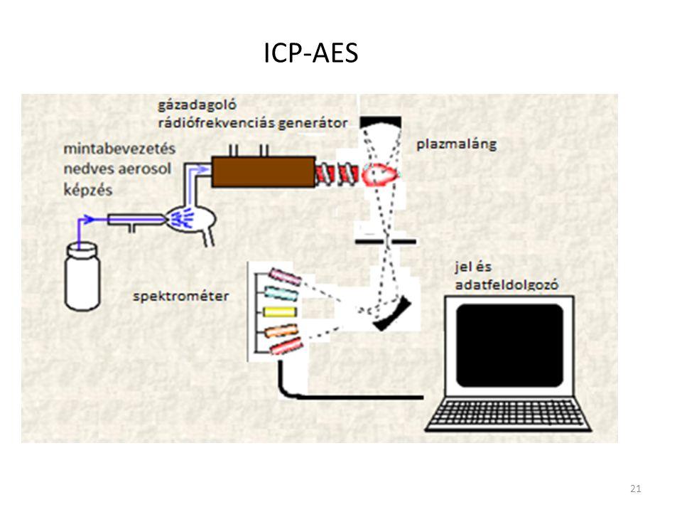 ICP-AES 21