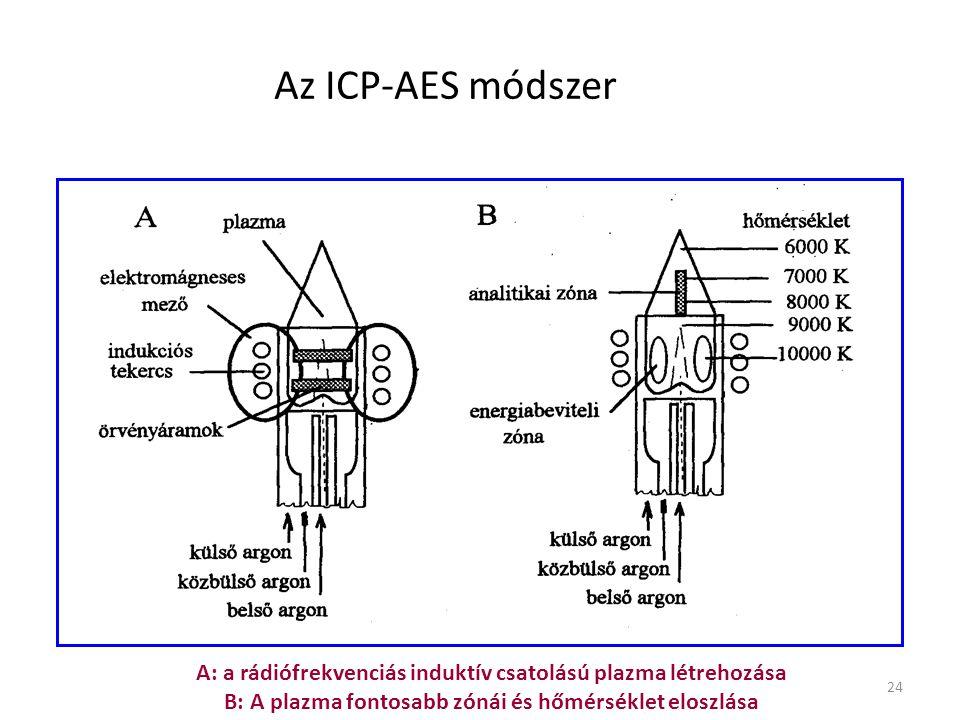 Az ICP-AES módszer A: a rádiófrekvenciás induktív csatolású plazma létrehozása. B: A plazma fontosabb zónái és hőmérséklet eloszlása.