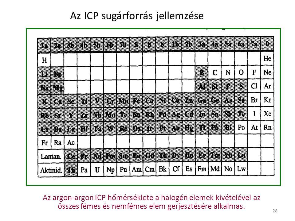 Az ICP sugárforrás jellemzése