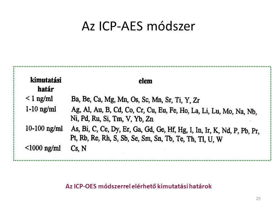 Az ICP-OES módszerrel elérhető kimutatási határok