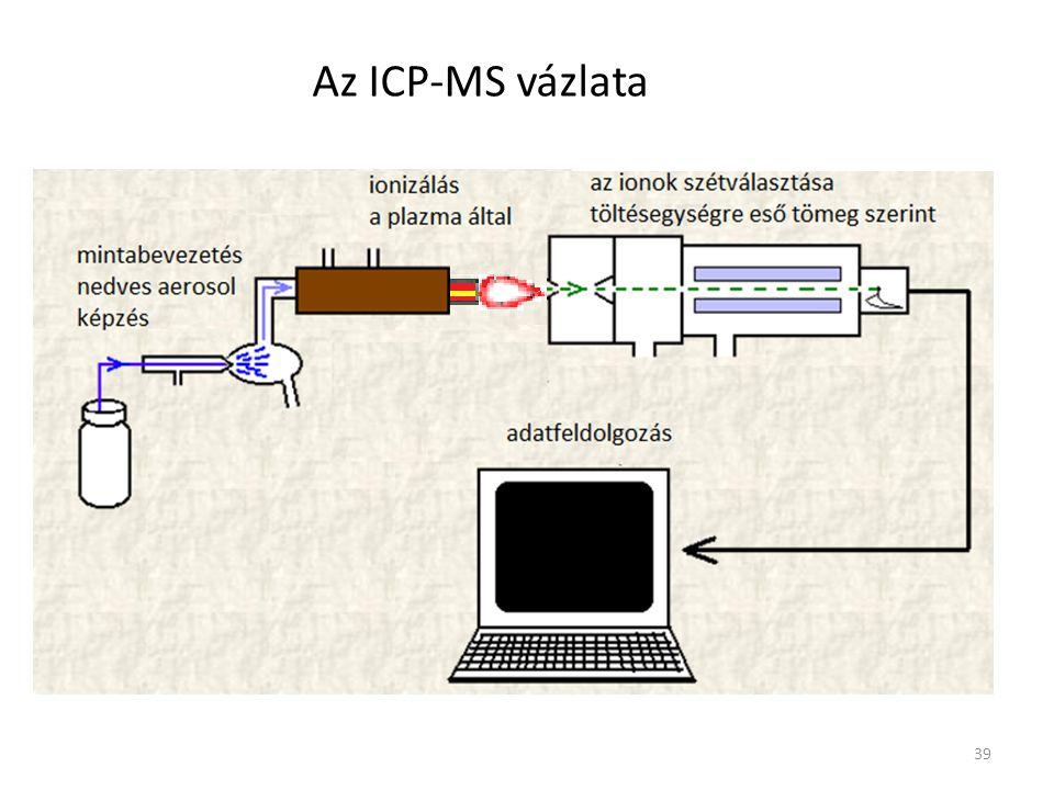 Az ICP-MS vázlata 39