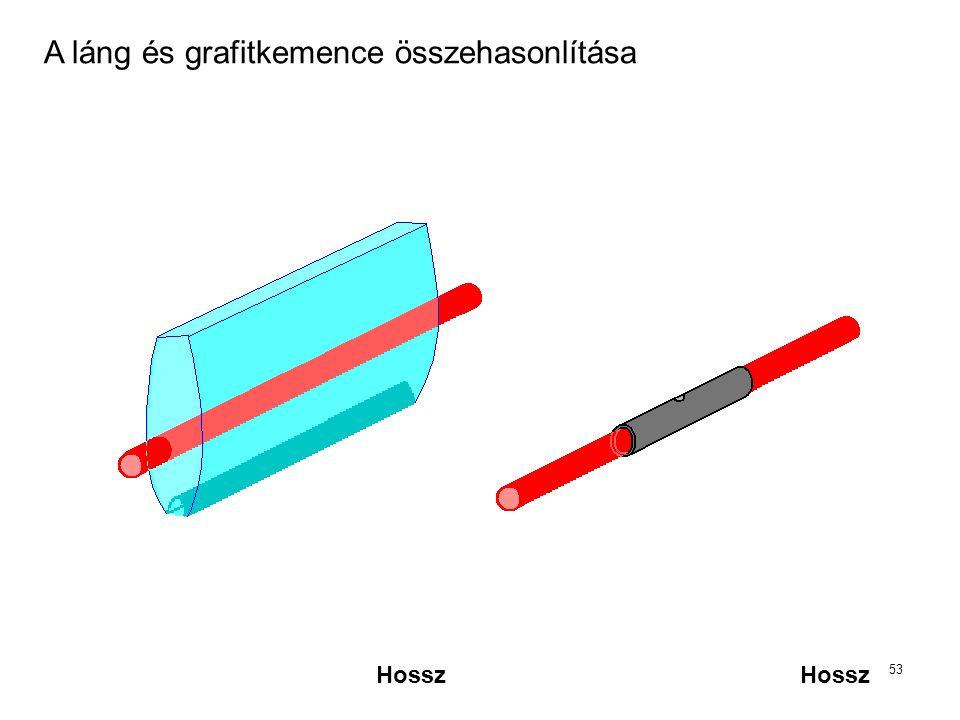 A láng és grafitkemence összehasonlítása