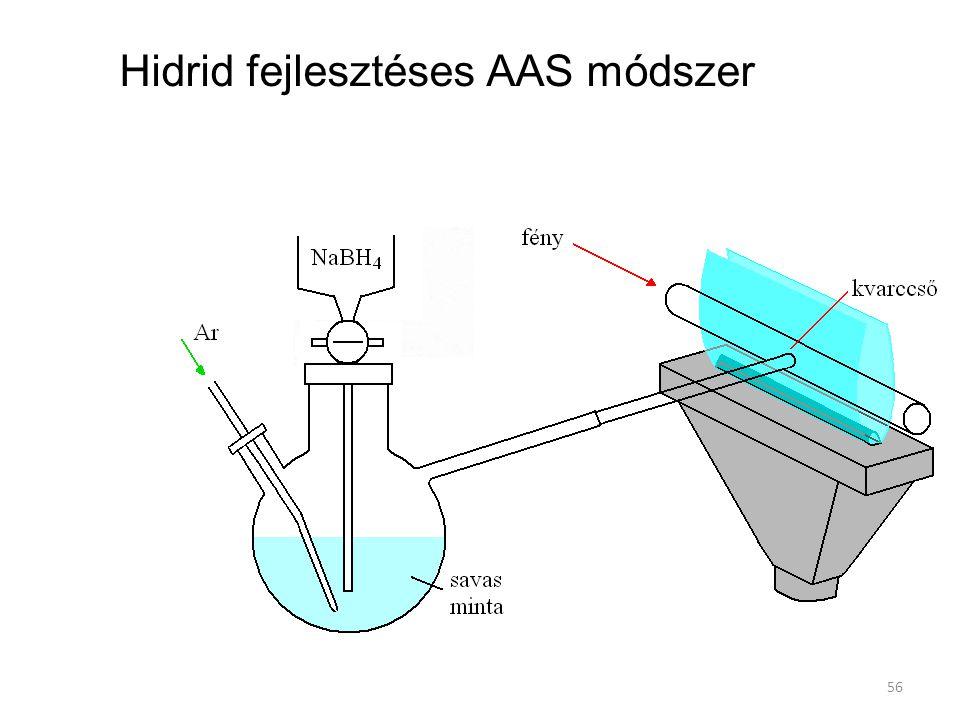 Hidrid fejlesztéses AAS módszer