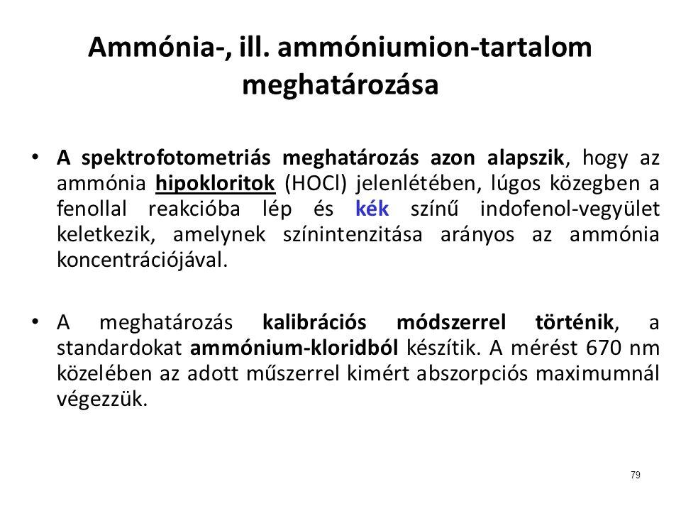 Ammónia-, ill. ammóniumion-tartalom meghatározása