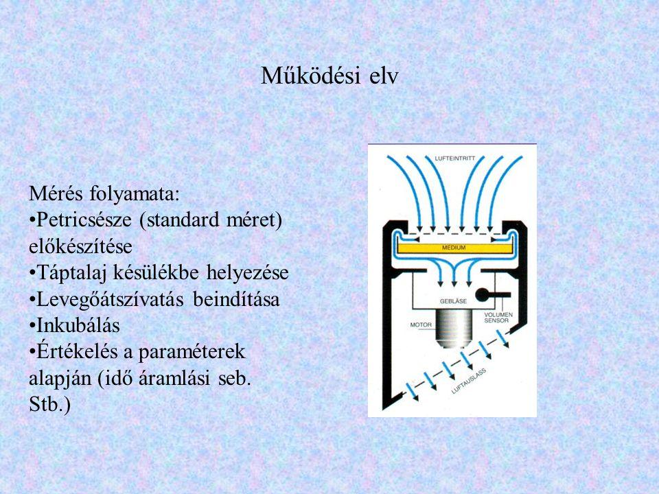 Működési elv Mérés folyamata: