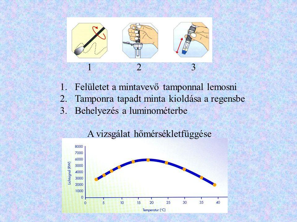 1 2. 3. Felületet a mintavevő tamponnal lemosni. Tamponra tapadt minta kioldása a regensbe. Behelyezés a luminométerbe.