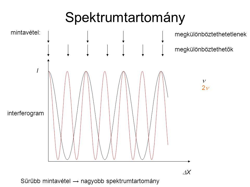 Spektrumtartomány mintavétel: megkülönböztethetetlenek