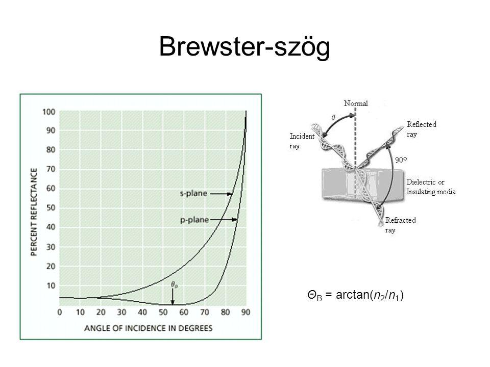 Brewster-szög ΘB = arctan(n2/n1)