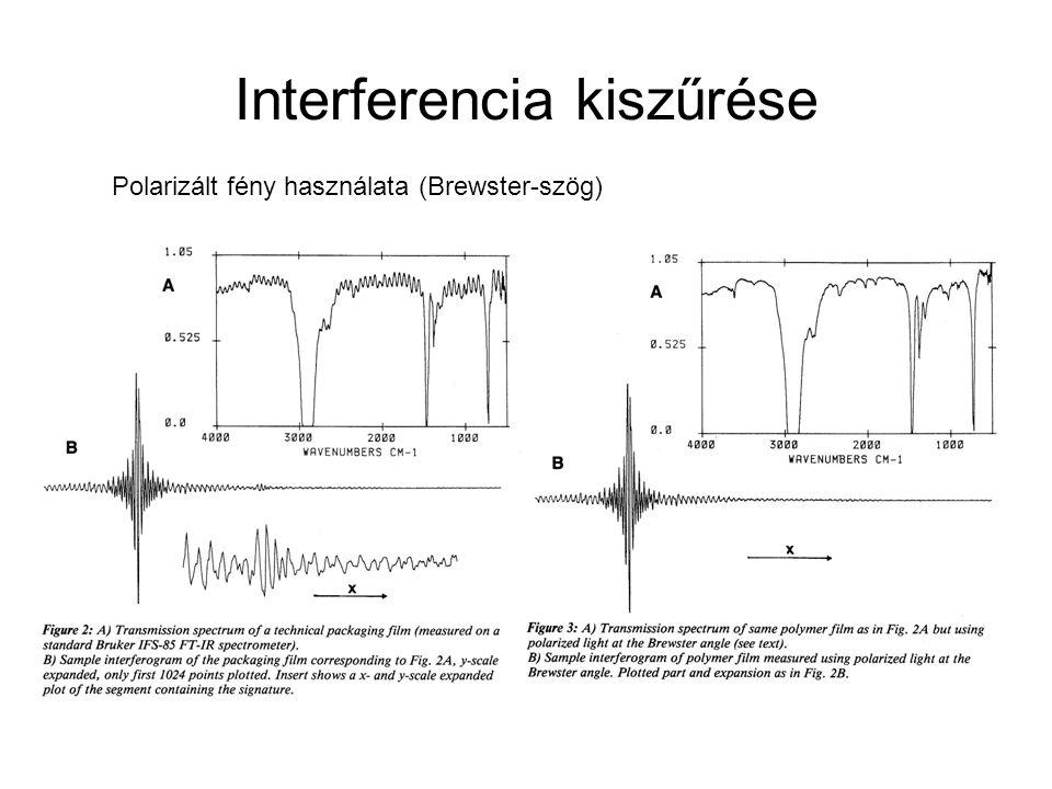 Interferencia kiszűrése